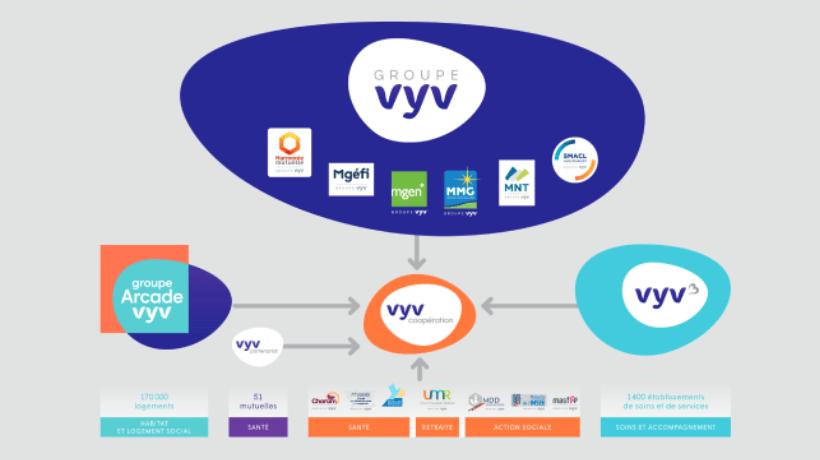 Schéma Groupe VYV